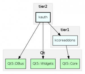 'kauth' is a tier 2 framework with only a handful of dependencies.