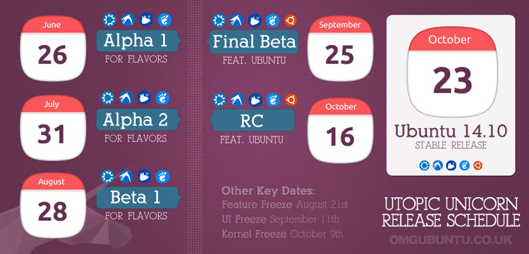 Ubuntu 14.10 Released Schedule