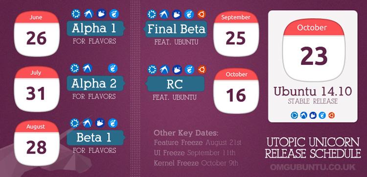 14.10 release schedule