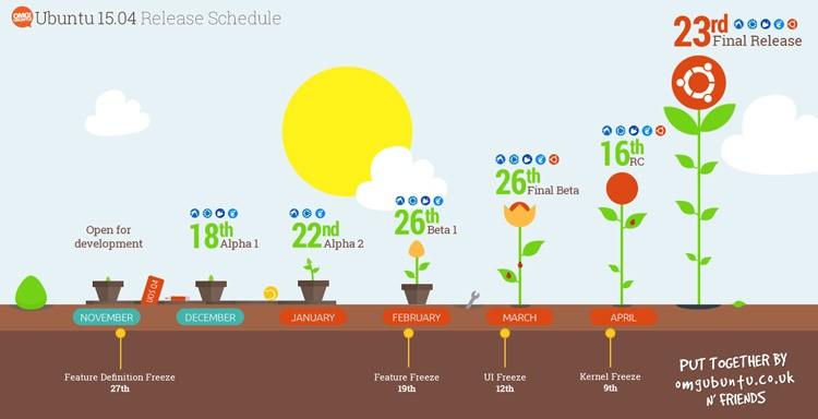 ubuntu-release-schedule-revised
