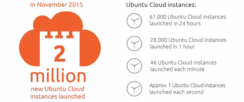 ubuntu everywhere infographic