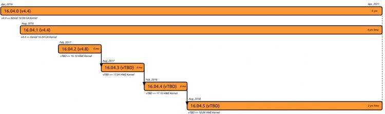 ubuntu 1604 kernel schedule