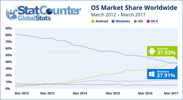 statcounter android windows march 2017