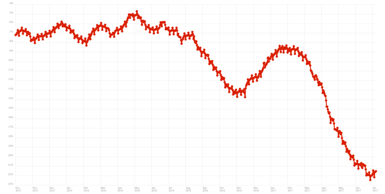 firefox marketshare decline graph