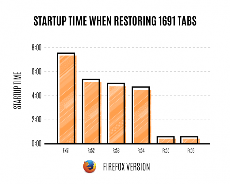 mozilla start up time graph for Firefox 55