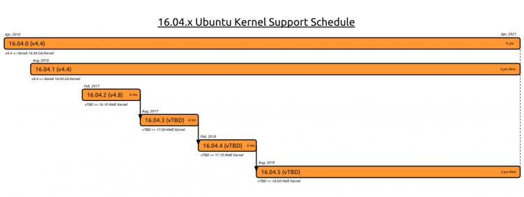 ubuntu 16.04 LTS support graph