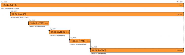 18.04 Ubuntu Kernel Support Schedule