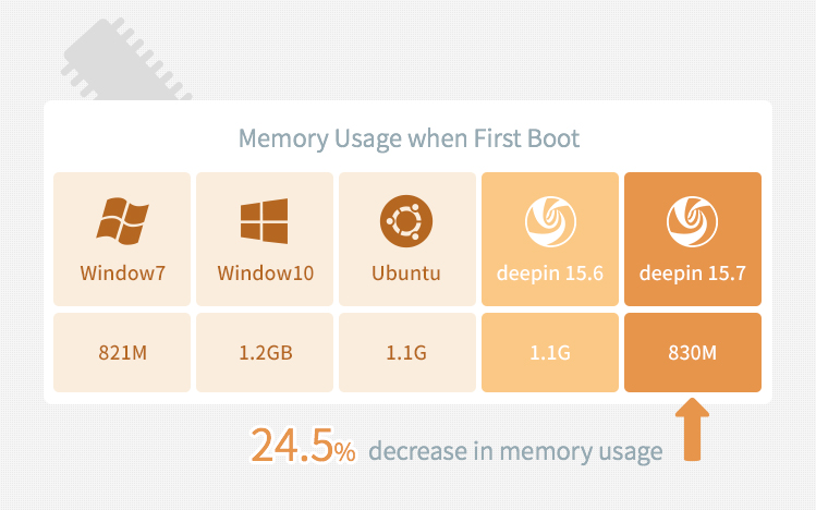 Deepin 15.7 memory usage