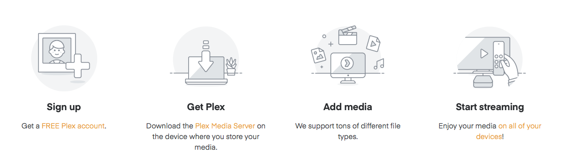 Plex media server set up infographic