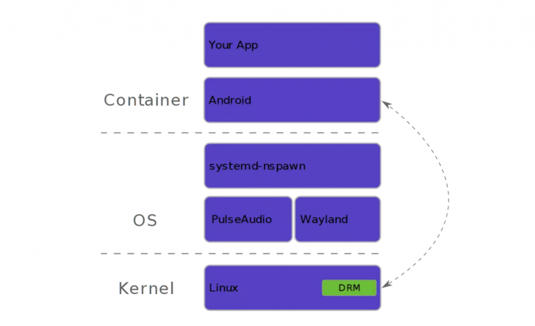 Diagram of how SPURV separates container, OS and kernel