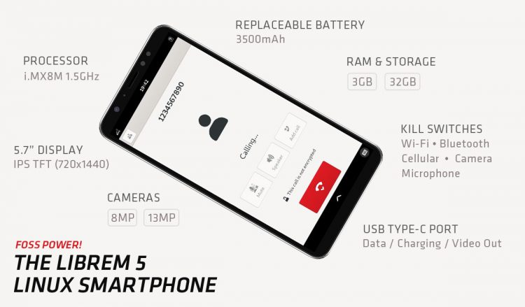 a graphic listing the specs for the Librem 5 handset