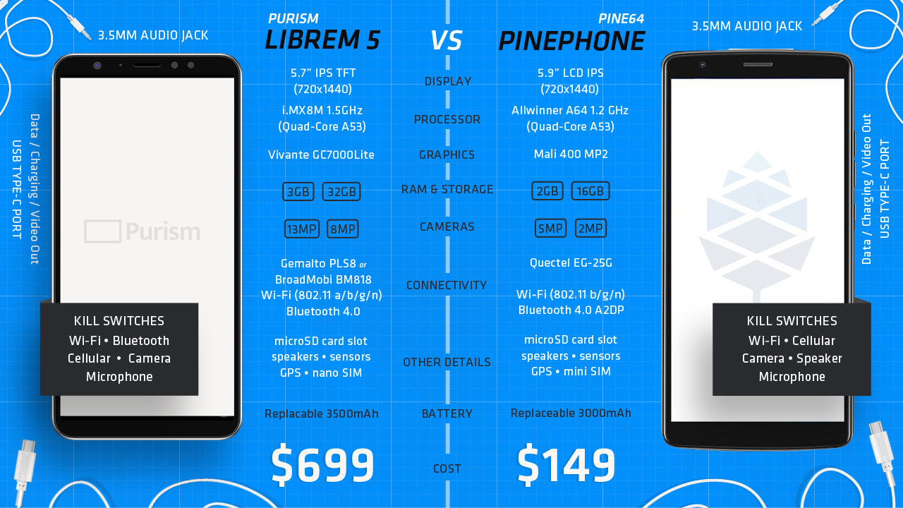 a comparison graphic on hardware specs