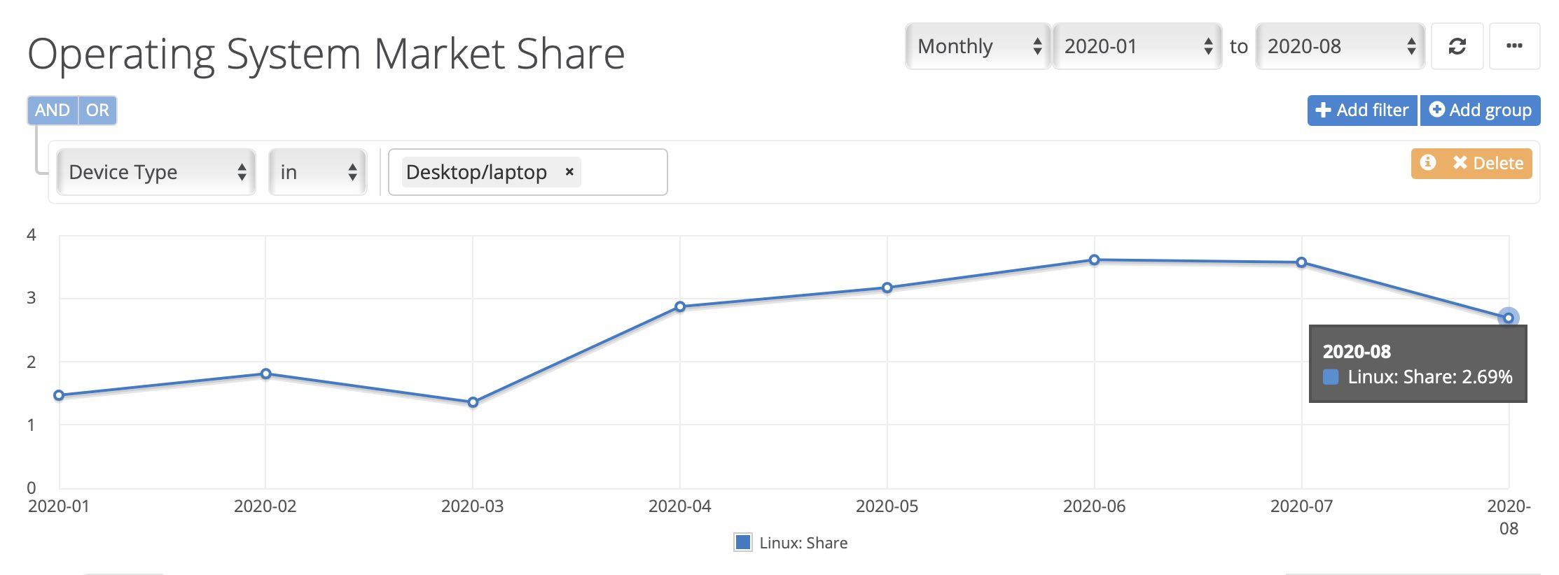 netmarketshare graph