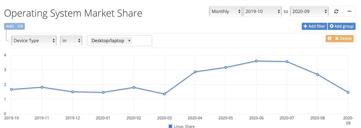 linux-marketshare September 2020